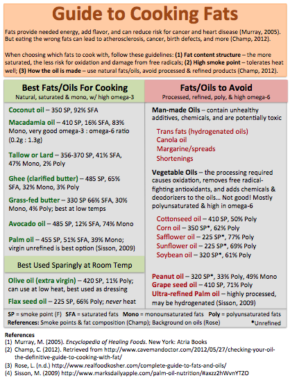 Guide to Cooking Fats